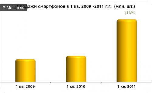 В России наблюдается повышение спроса на смартфоны.