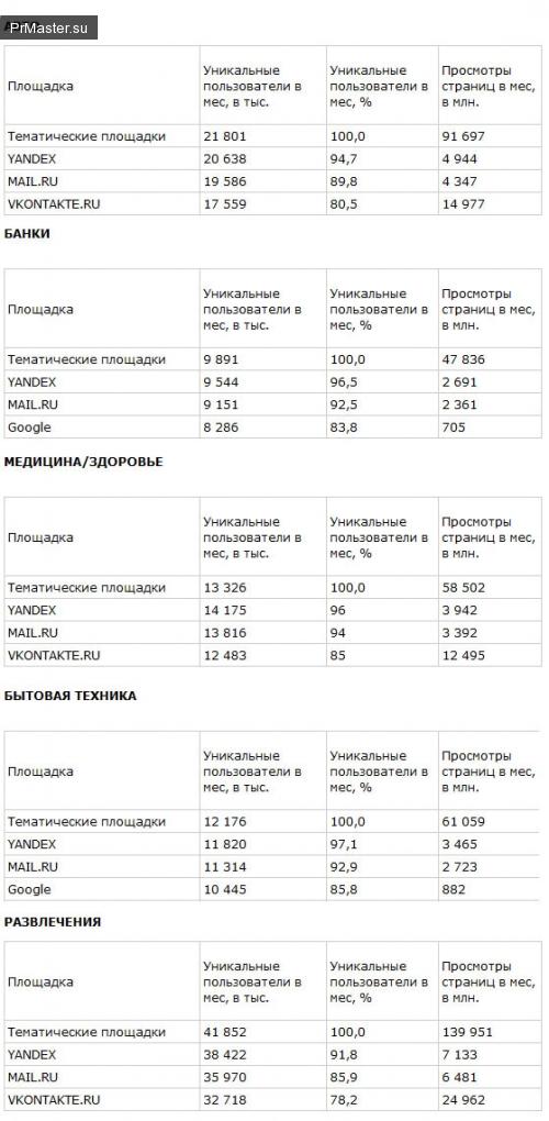 Рунет: топ рекламных площадок.