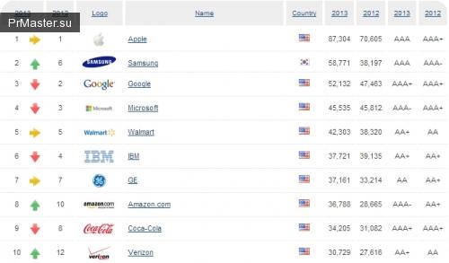 «МегаФон» впервые попал в 500 ценнейших брендов мира.
