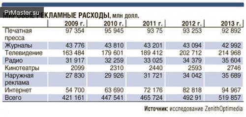 Российский рекламный рынок скоро войдет в мировой ТОП 10 по объемам оборота.