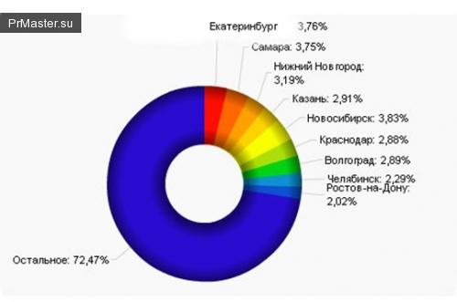 Агрессивная реклама AMF принесет компании 600 миллионов рублей.
